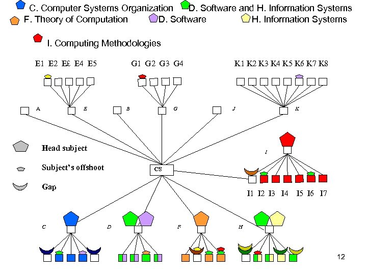 C. Computer Systems Organization D. Software and H. Information Systems F. Theory of Computation
