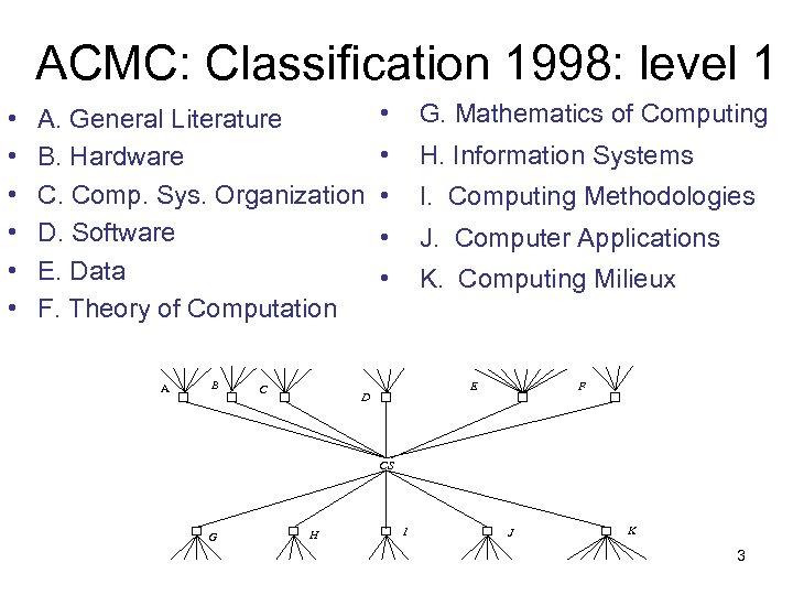 ACMC: Classification 1998: level 1 • • • A. General Literature B. Hardware C.