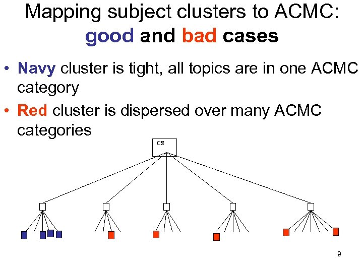 Mapping subject clusters to ACMC: good and bad cases • Navy cluster is tight,