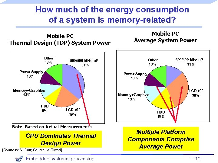 How much of the energy consumption of a system is memory-related? Mobile PC Thermal