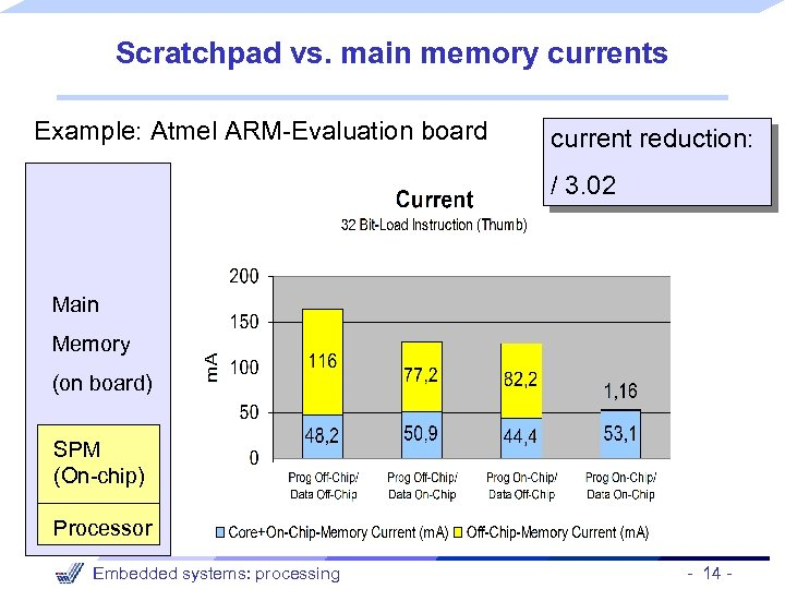 Scratchpad vs. main memory currents Example: Atmel ARM-Evaluation board current reduction: / 3. 02