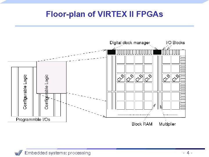 Floor-plan of VIRTEX II FPGAs Embedded systems: processing - 4 -