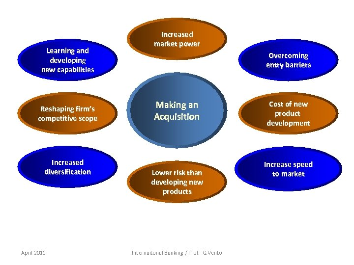 Learning and developing new capabilities Reshaping firm's competitive scope Increased diversification April 2013 Increased