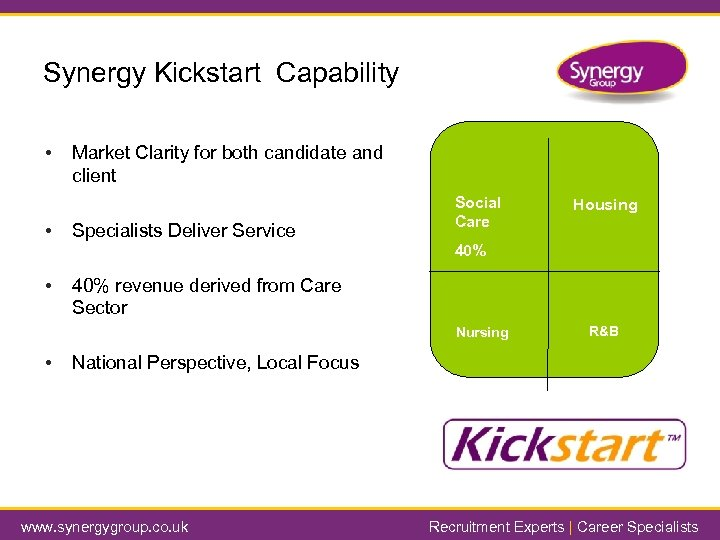 Synergy Kickstart Capability • • Market Clarity for both candidate and client Specialists Deliver