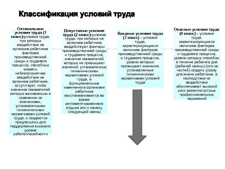 Классификация условий труда Оптимальные условия труда (1 класс)-условия труда, при которых воздействие на организм