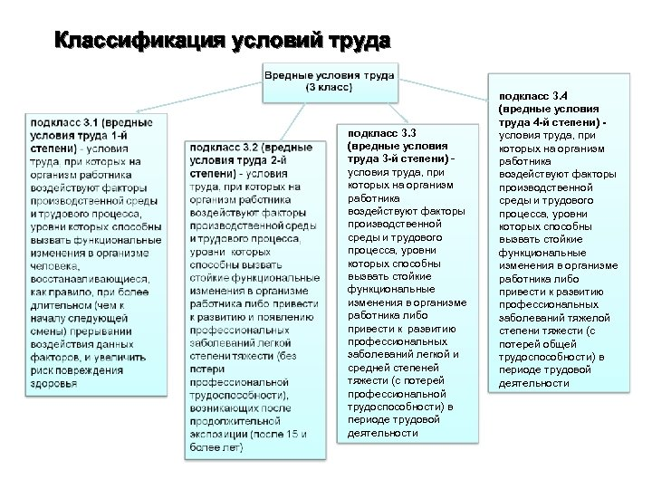Классификация условий труда подкласс 3. 3 (вредные условия труда 3 -й степени) условия труда,