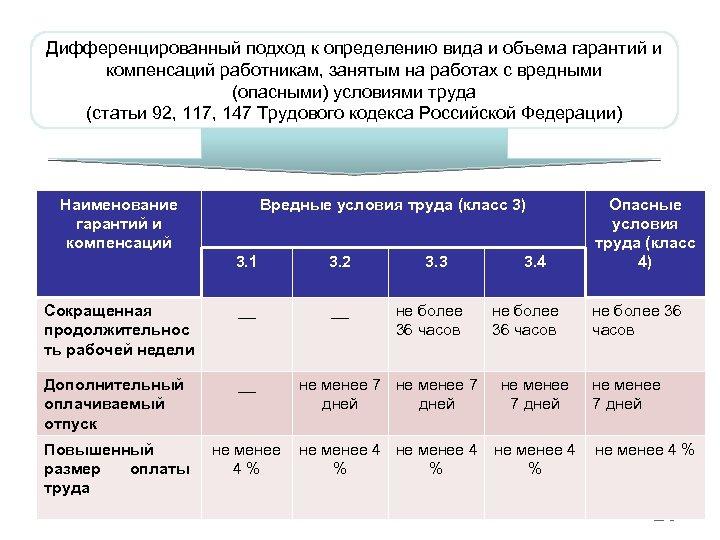 Дифференцированный подход к определению вида и объема гарантий и компенсаций работникам, занятым на работах
