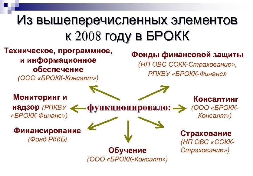Из вышеперечисленных элементов к 2008 году в БРОКК Техническое, программное, и информационное обеспечение (ООО