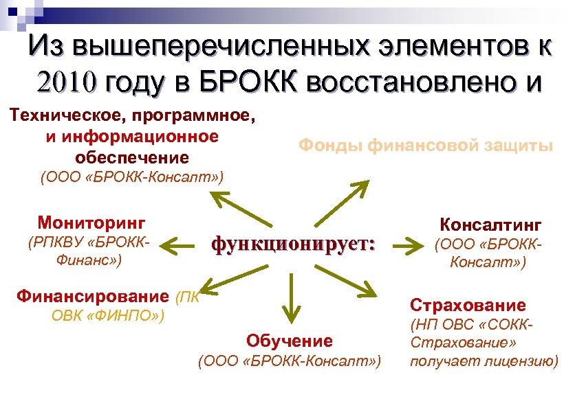 Из вышеперечисленных элементов к 2010 году в БРОКК восстановлено и Техническое, программное, и информационное