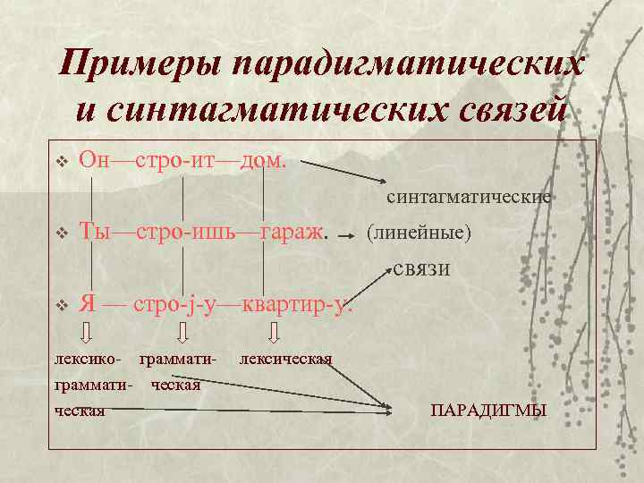 Примеры парадигматических и синтагматических связей v Он—стро-ит—дом. синтагматические v Ты—стро-ишь—гараж. (линейные) связи v Я