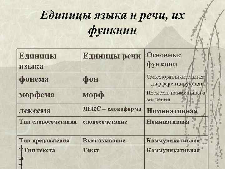 Единицы языка и речи, их функции Единицы языка фонема Единицы речи Основные фон Смыслоразличительная