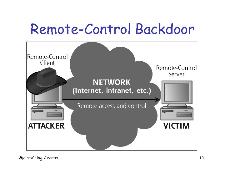 Remote-Control Backdoor Maintaining Access 10
