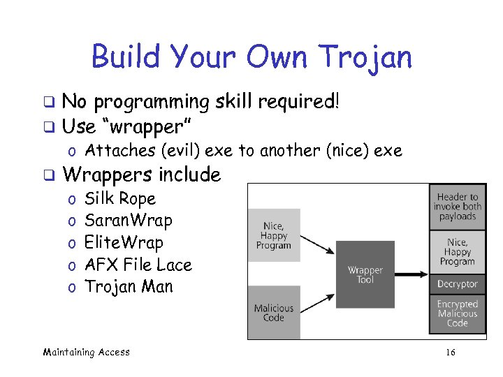 "Build Your Own Trojan No programming skill required! q Use ""wrapper"" q o Attaches"