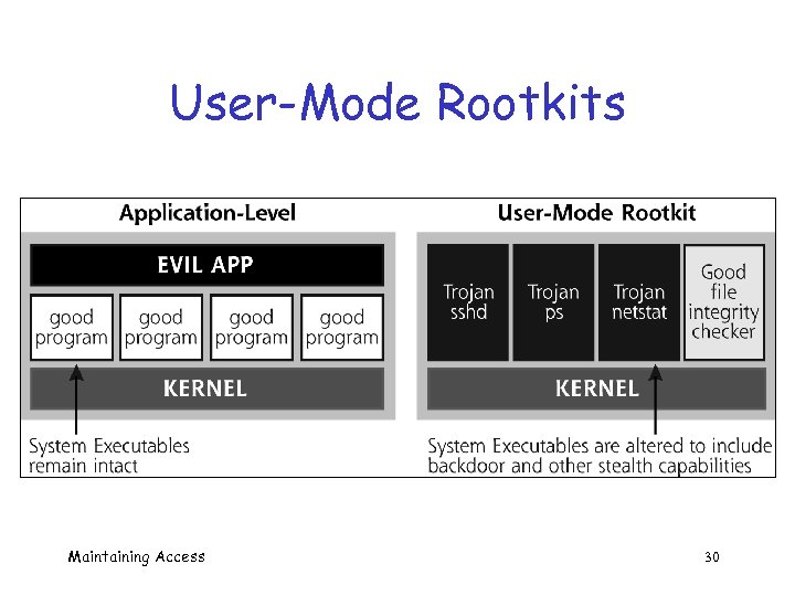 User-Mode Rootkits Maintaining Access 30