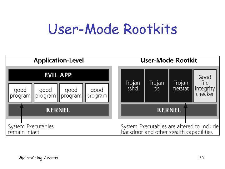 User-Mode Rootkits Maintaining Access 30