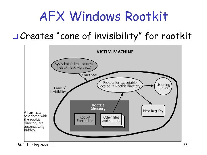 "AFX Windows Rootkit q Creates Maintaining Access ""cone of invisibility"" for rootkit 38"