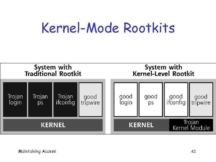 Kernel-Mode Rootkits Maintaining Access 42