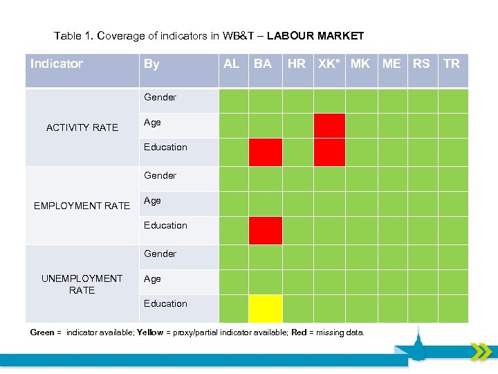 Table 1. Coverage of indicators in WB&T – LABOUR MARKET Indicator By AL BA