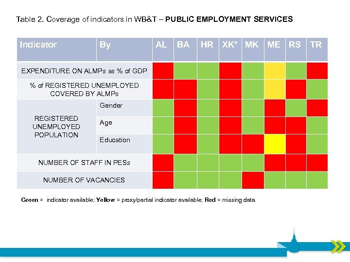 Table 2. Coverage of indicators in WB&T – PUBLIC EMPLOYMENT SERVICES Indicator By AL