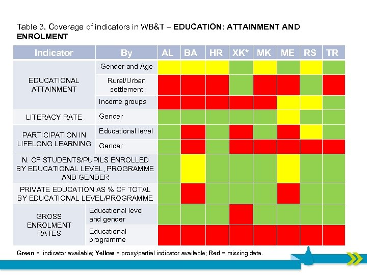 Table 3. Coverage of indicators in WB&T – EDUCATION: ATTAINMENT AND ENROLMENT Indicator By