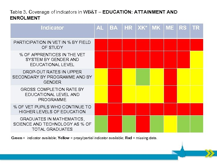 Table 3. Coverage of indicators in WB&T – EDUCATION: ATTAINMENT AND ENROLMENT Indicator AL