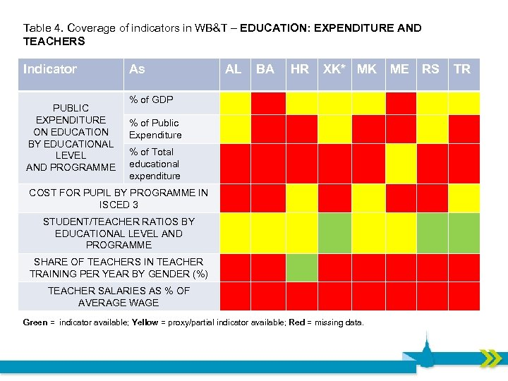Table 4. Coverage of indicators in WB&T – EDUCATION: EXPENDITURE AND TEACHERS Indicator PUBLIC
