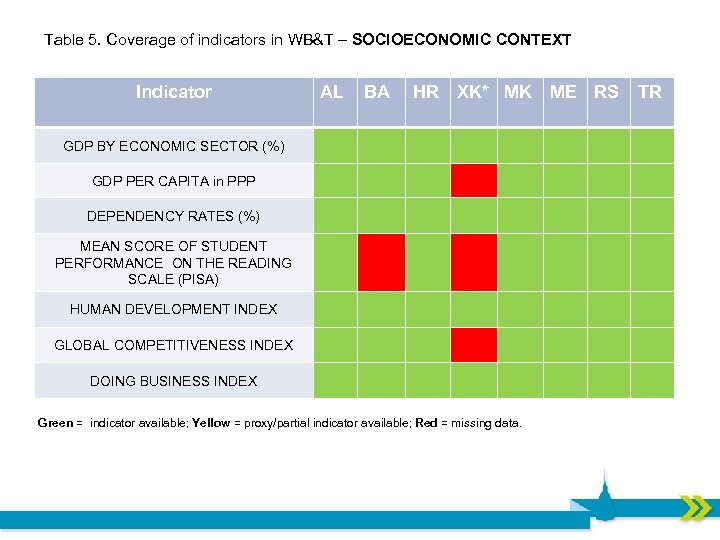 Table 5. Coverage of indicators in WB&T – SOCIOECONOMIC CONTEXT Indicator AL BA HR