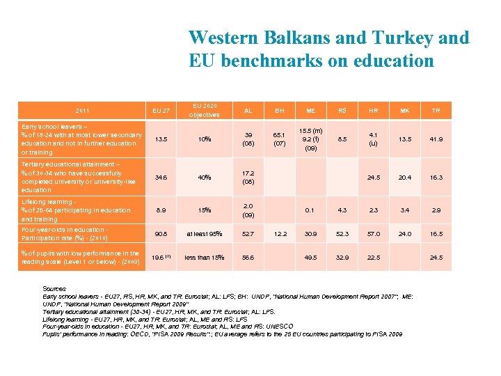 Western Balkans and Turkey and EU benchmarks on education 2011 EU 27 EU 2020