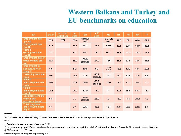 Western Balkans and Turkey and EU benchmarks on education 2011 Employment rate (20 -64)
