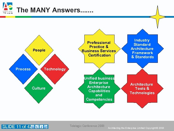 The MANY Answers. . . . People Process Professional Practice & Business Services Certification