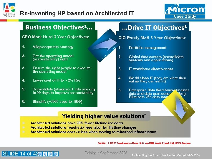 Re-Inventing HP based on Architected IT Business Objectives 1… Case Study …Drive IT Objectives