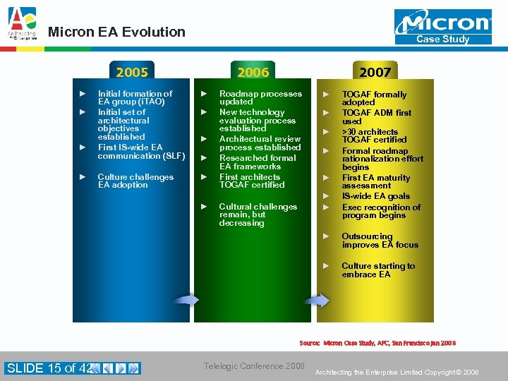 Micron EA Evolution Case Study 2005 ► ► 2006 Initial formation of EA group