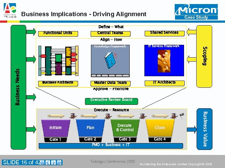 Business Implications - Driving Alignment Define - What Functional Units Central Teams Case Study