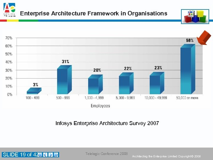Enterprise Architecture Framework in Organisations Infosys Enterprise Architecture Survey 2007 SLIDE 19 of 42