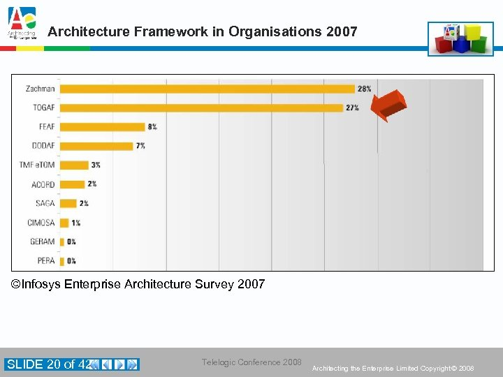 Architecture Framework in Organisations 2007 ©Infosys Enterprise Architecture Survey 2007 SLIDE 20 of 42