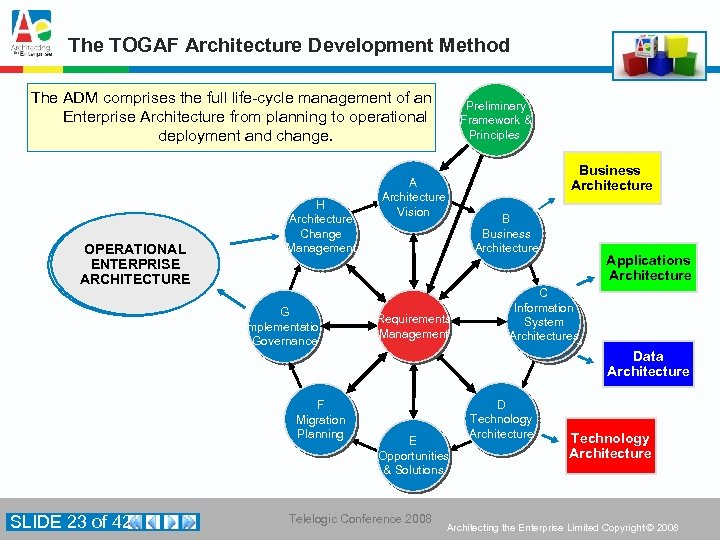 The TOGAF Architecture Development Method The ADM comprises the full life-cycle management of an