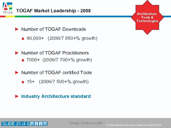 TOGAF Market Leadership - 2008 Architecture Tools & Technologies ► Number of TOGAF Downloads