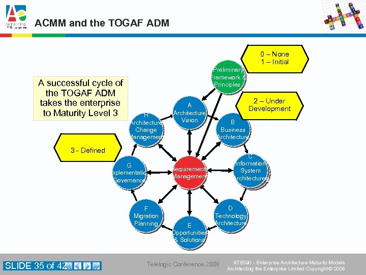 ACMM and the TOGAF ADM 0 – None 1 – Initial A successful cycle