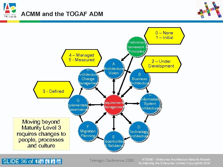 ACMM and the TOGAF ADM 0 – None 1 – Initial 4 – Managed