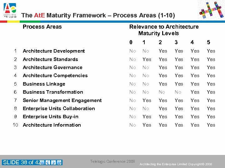 The At. E Maturity Framework – Process Areas (1 -10) Process Areas Relevance to