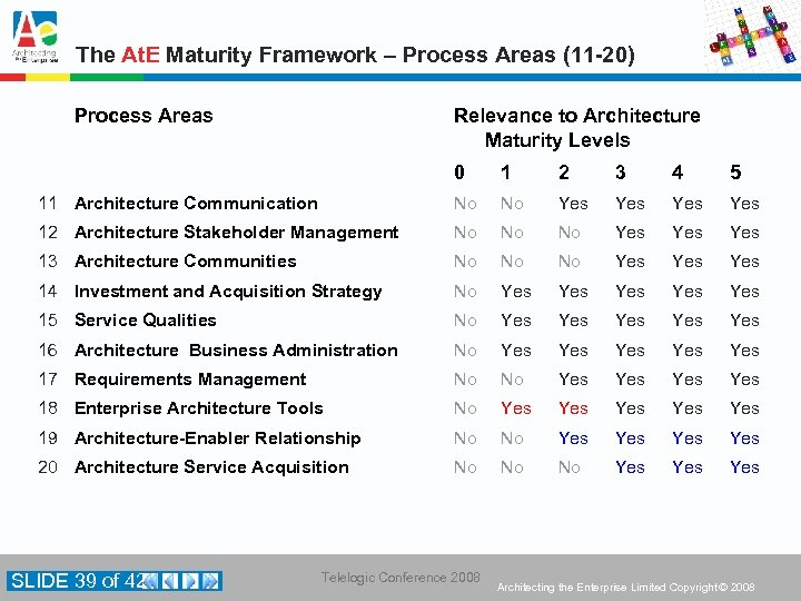 The At. E Maturity Framework – Process Areas (11 -20) Process Areas Relevance to