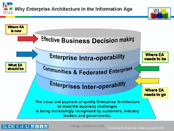 Why Enterprise Architecture in the Information Age Where EA is now Where EA needs