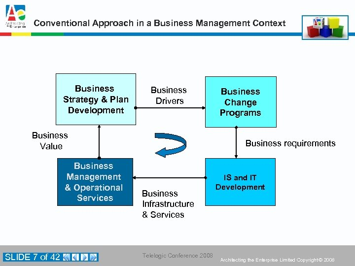 Conventional Approach in a Business Management Context Business Strategy & Plan Development Business Drivers