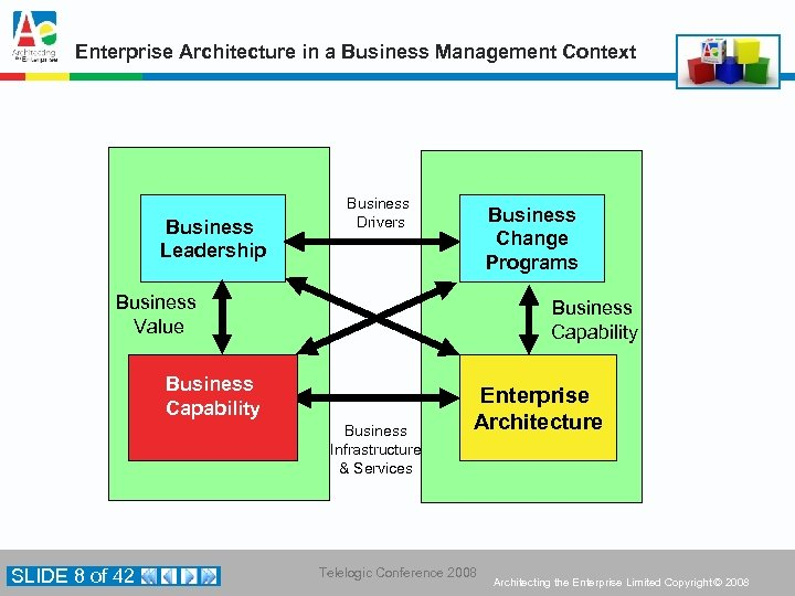 Enterprise Architecture in a Business Management Context Business Leadership Business Drivers Business Change Programs