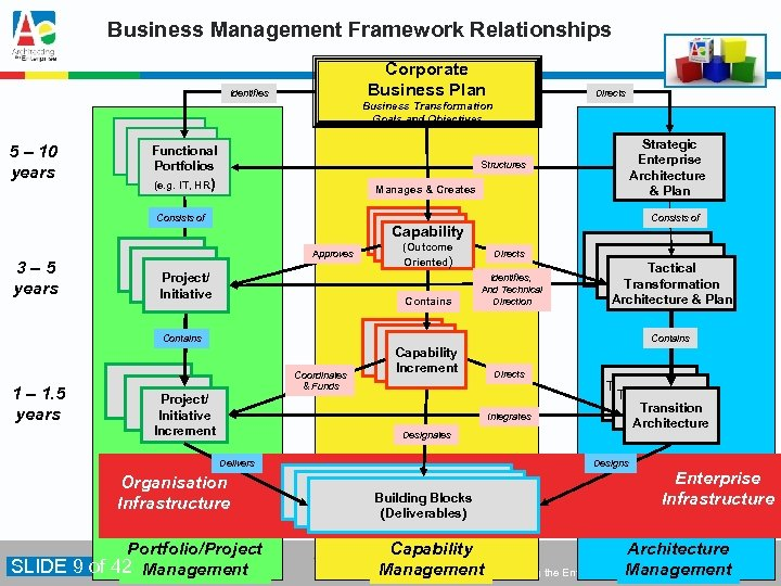 Business Management Framework Relationships Corporate Business Plan Identifies Directs Business Transformation Goals and Objectives