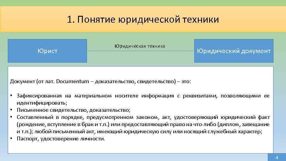 1. Понятие юридической техники Юрист Юридическая техника Юридический документ Документ (от лат. Documentum –
