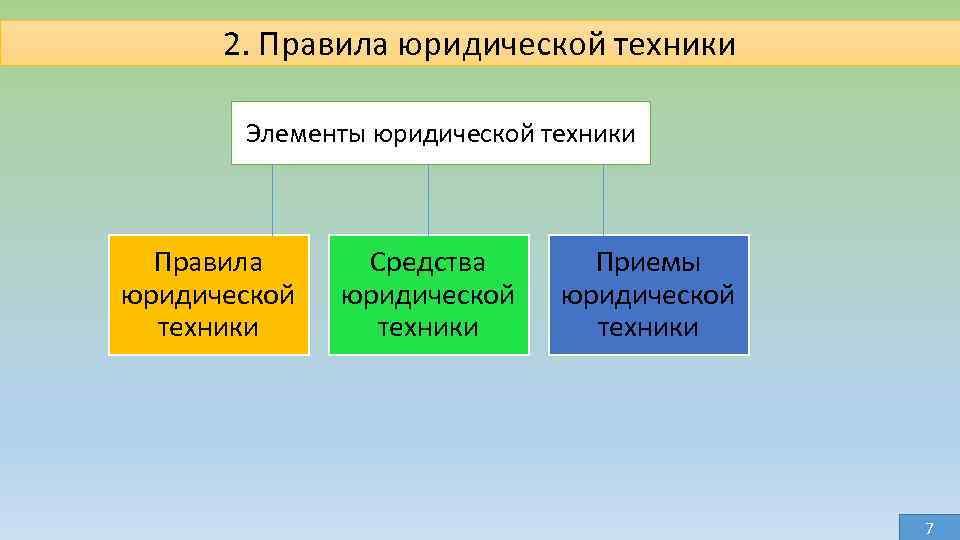 2. Правила юридической техники Элементы юридической техники Правила юридической техники Средства юридической техники Приемы