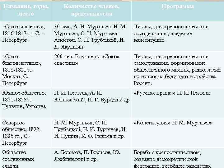 Название, годы, место Количество членов, представители Программа «Союз спасения» , 1816 -1817 гг. С.