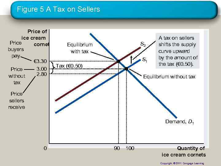 Figure 5 A Tax on Sellers Price of ice cream Price cornet buyers pay