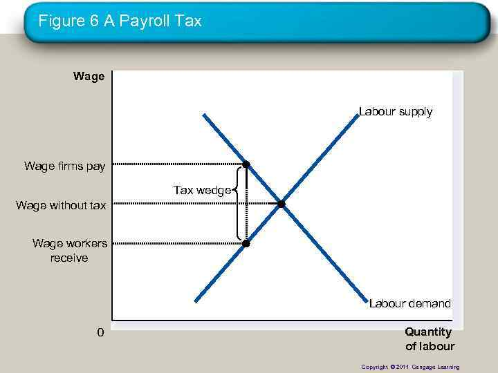 Figure 6 A Payroll Tax Wage Labour supply Wage firms pay Tax wedge Wage